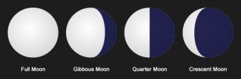 فازهای ماه