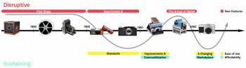 چرخه تولید دوربین کانن