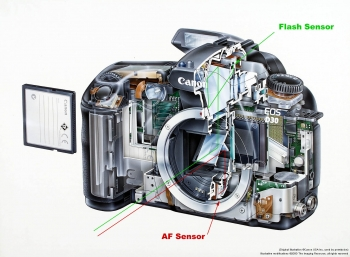 تنظیمات دوربین کانن