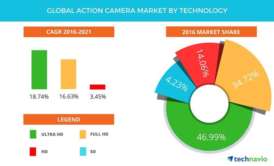 بازار دوربینهای بدون آینهی فول فریم در ژاپن در دست کیست؟
