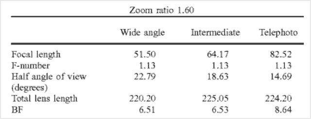 پتنت ثبت اختراع لنز 80-50 میلیمتری f/1.1 کانن برای مانت RF