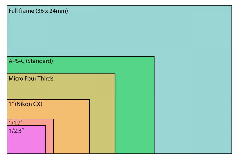 مقایسه سایز سنسورهای مختلف